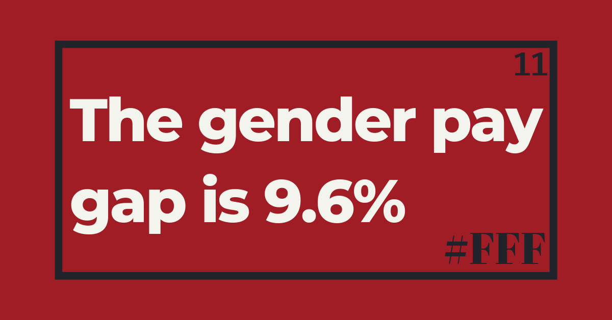 The UK's gender pay gap is 9.6% – Week 11