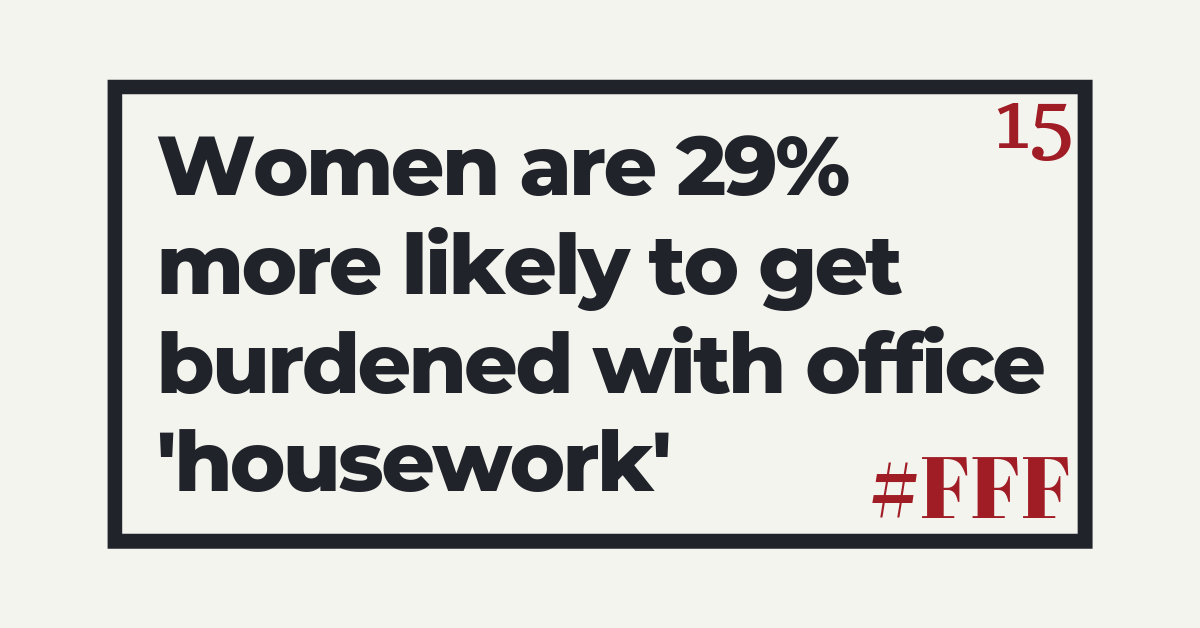 Women are 29 per cent more likely to get burdened with office house work – Week 15