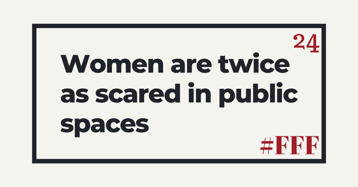 Women are twice as scared in public spaces – Week 24
