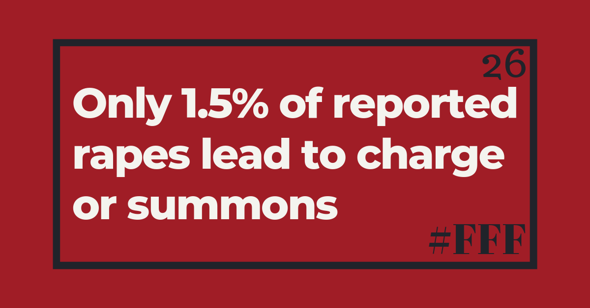 Only 1.5% of reported rapes lead to charge or summons – – Week 26 – – Feminist Fact Friday