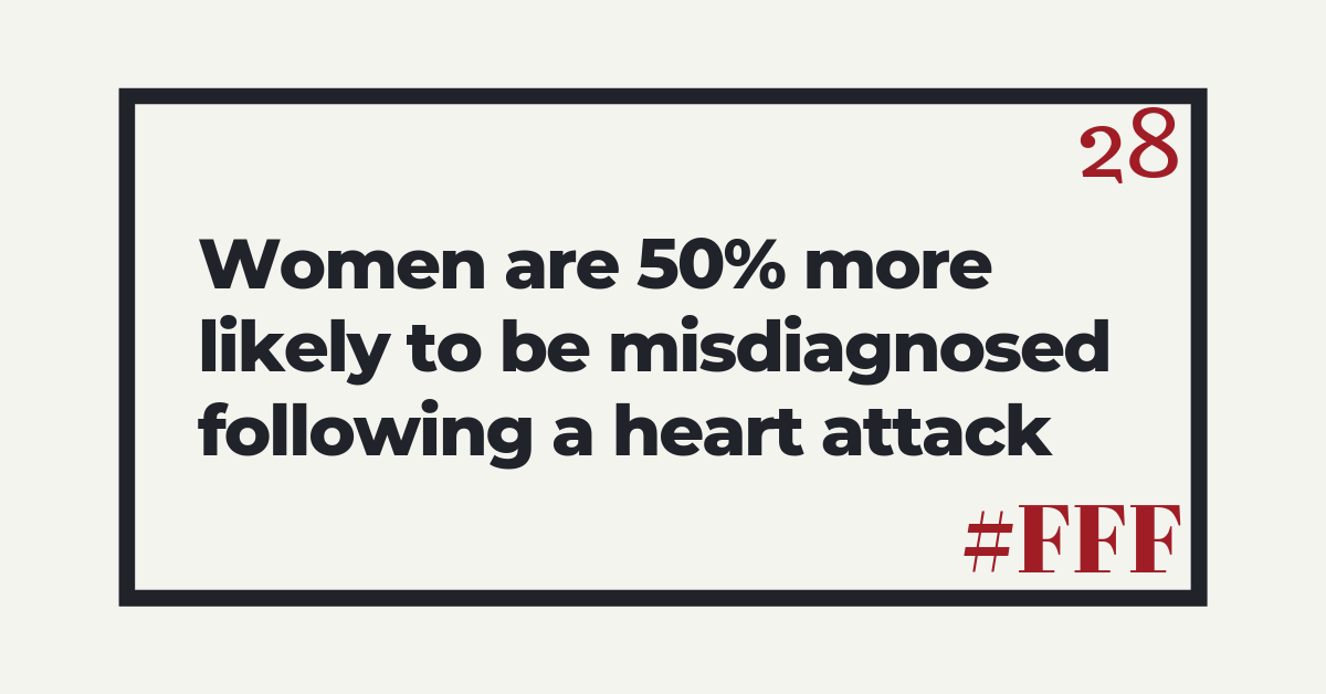 Women are 50% more likely to be misdiagnosed following a heart attack – Week 28