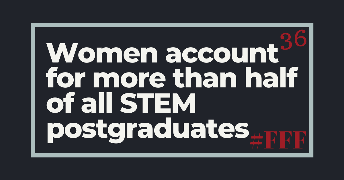 Women account for more than half of all STEM postgraduates – Week 36