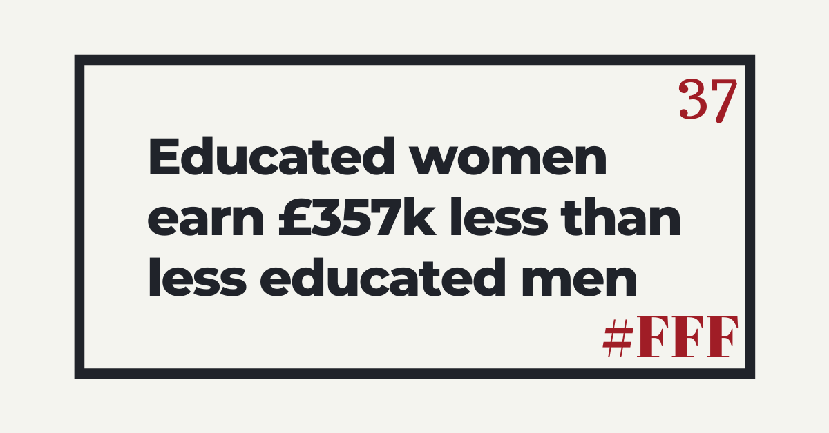 Educated women earn £357,000 less than less educated men – Week 37