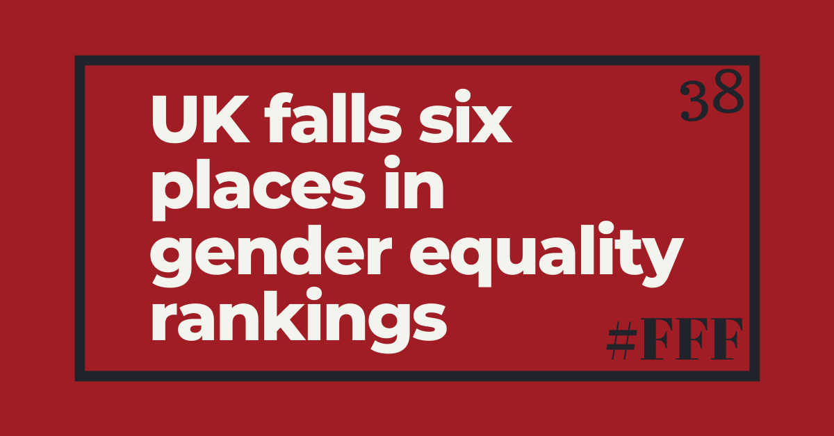 UK falls six places in gender equality rankings – Week 38